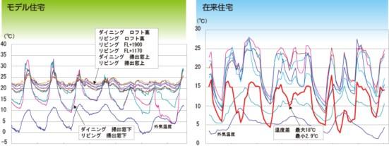 経過時間による温度変化の比較
