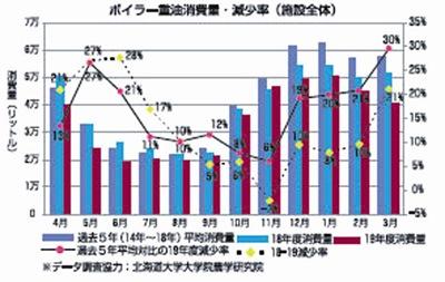 グラフ[ボイラー重油消費量・減少率(施設全体)]